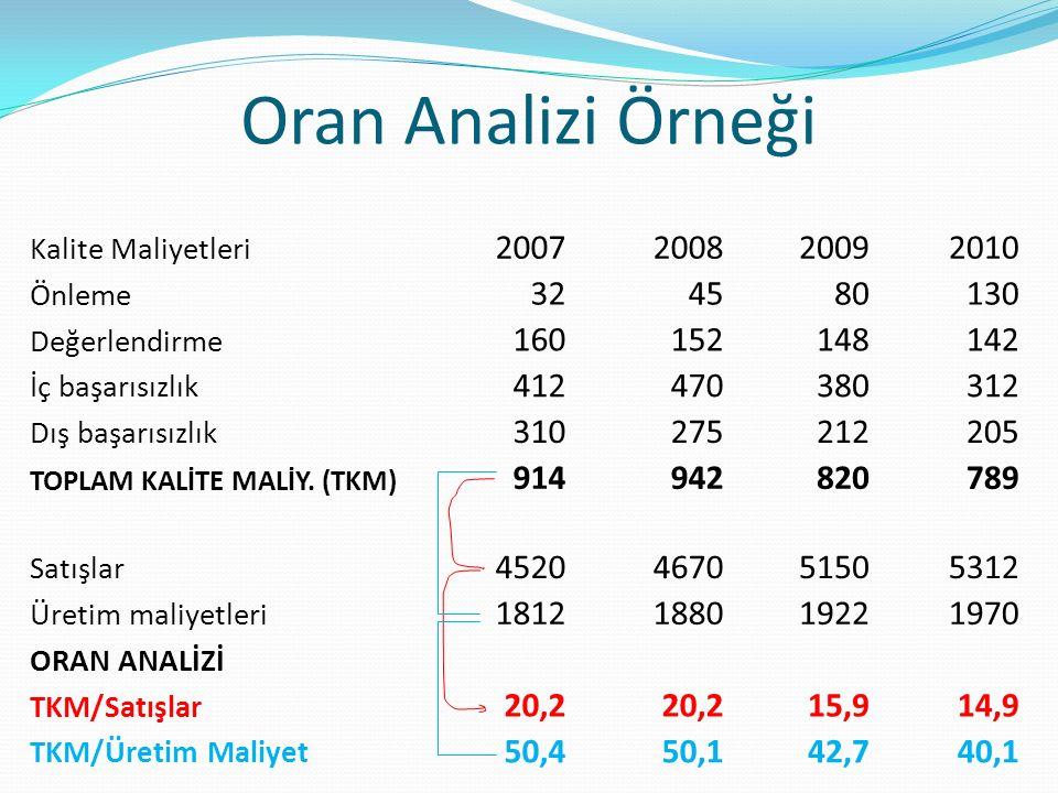 Oran Analizi Örneği Kalite Maliyetleri. 2007. 2008. 2009. 2010. Önleme. 32. 45. 80. 130. Değerlendirme.