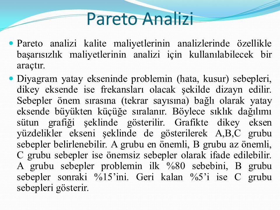 Pareto Analizi Pareto analizi kalite maliyetlerinin analizlerinde özellikle başarısızlık maliyetlerinin analizi için kullanılabilecek bir araçtır.