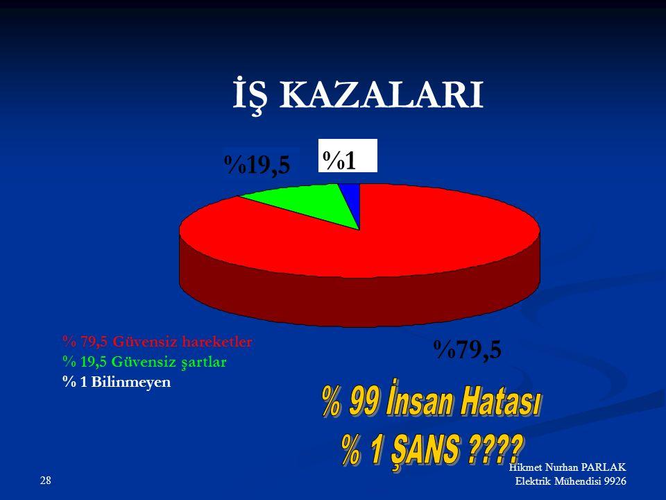 İŞ KAZALARI %1 %19,5 %79,5 % 79,5 Güvensiz hareketler