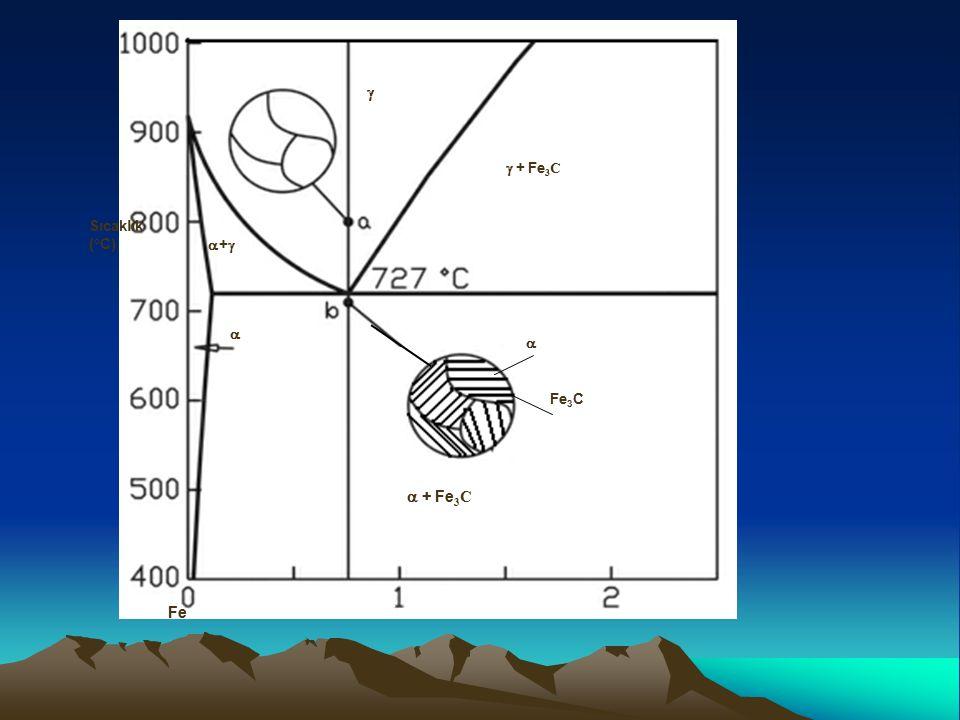   + Fe3C Fe  + Fe3C Sıcaklık (°C) +  Fe3C