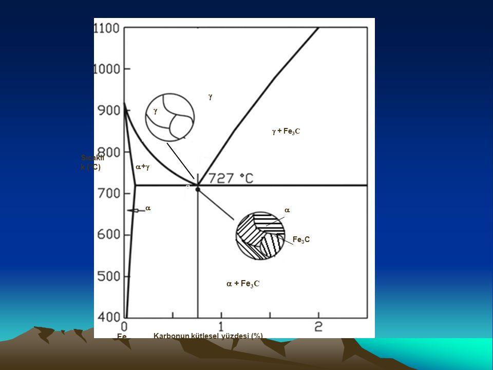  f  g  + Fe3C Fe  + Fe3C Sıcaklık (°C) +  Fe3C