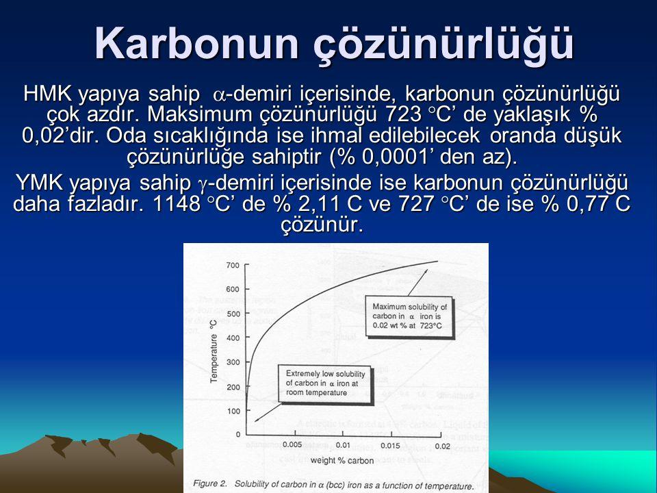 Karbonun çözünürlüğü