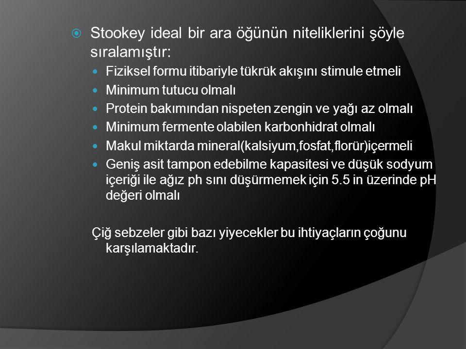 Stookey ideal bir ara öğünün niteliklerini şöyle sıralamıştır: