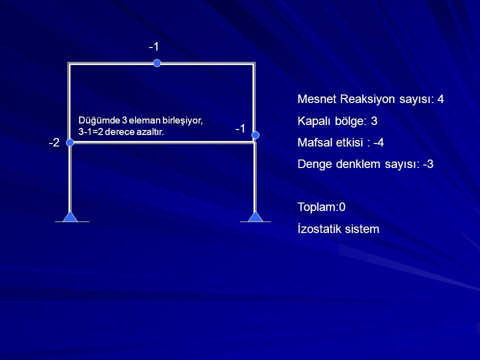 Mesnet Reaksiyon sayısı: 4 Kapalı bölge: 3 Mafsal etkisi : -4