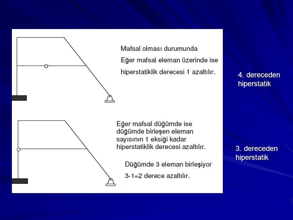 4. dereceden hiperstatik