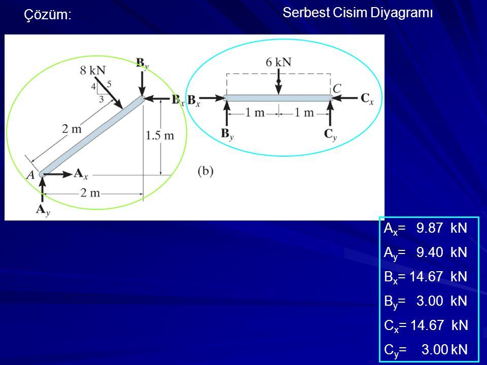 Çözüm: Serbest Cisim Diyagramı. Ax= 9.87 kN. Ay= 9.40 kN. Bx= 14.67 kN. By= 3.00 kN. Cx= 14.67 kN.
