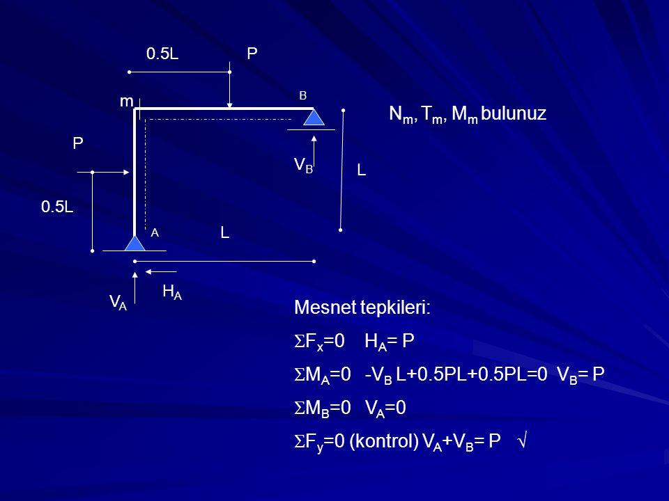 Fy=0 (kontrol) VA+VB= P 