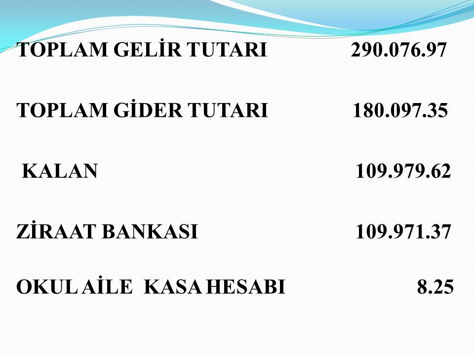 TOPLAM GELİR TUTARI 290.076.97 TOPLAM GİDER TUTARI 180.097.35.