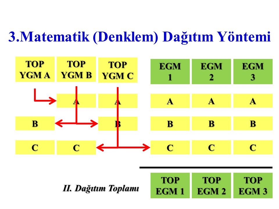 3.Matematik (Denklem) Dağıtım Yöntemi