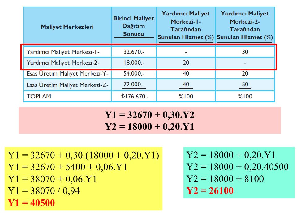 Y1 = 32670 + 0,30.Y2 Y2 = 18000 + 0,20.Y1. Y1 = 32670 + 0,30.(18000 + 0,20.Y1) Y1 = 32670 + 5400 + 0,06.Y1.
