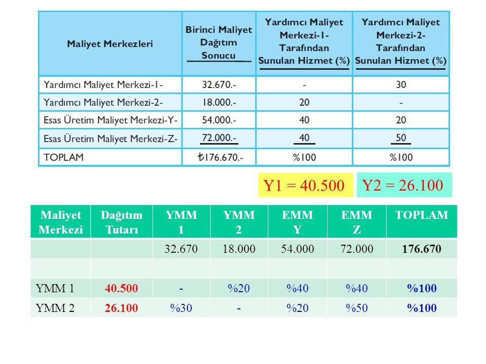 Y1 = 40.500 Y2 = 26.100 Maliyet Merkezi Dağıtım Tutarı YMM 1 2 EMM Y Z