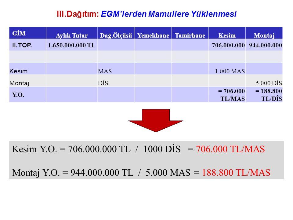 III.Dağıtım: EGM'lerden Mamullere Yüklenmesi
