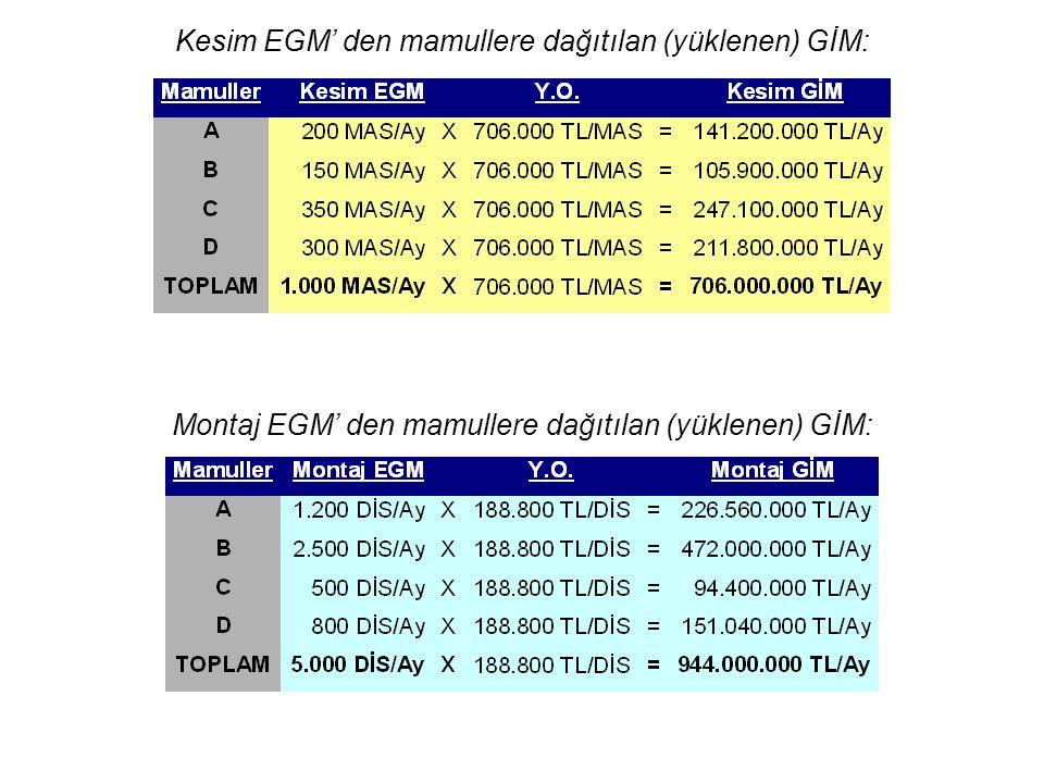 Kesim EGM' den mamullere dağıtılan (yüklenen) GİM: