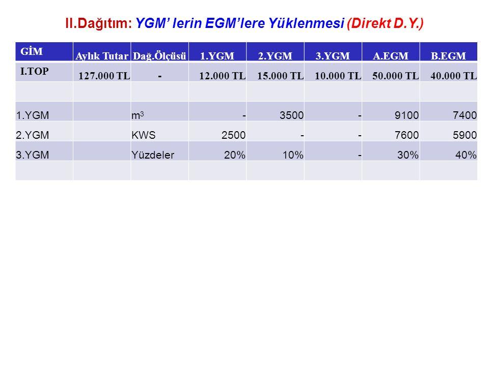II.Dağıtım: YGM' lerin EGM'lere Yüklenmesi (Direkt D.Y.)