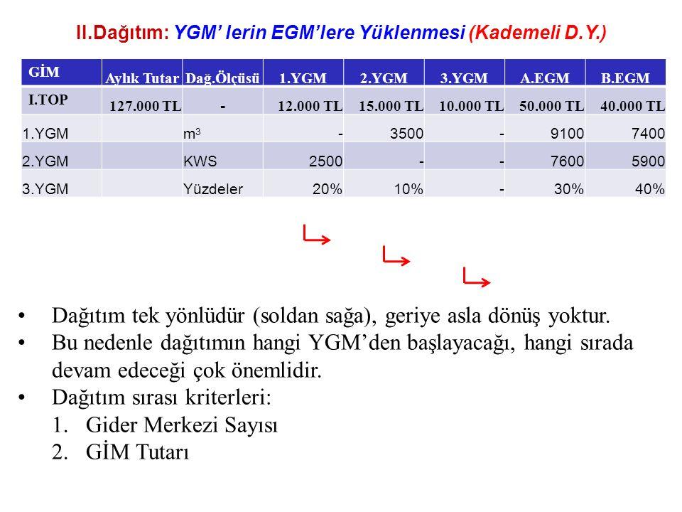 II.Dağıtım: YGM' lerin EGM'lere Yüklenmesi (Kademeli D.Y.)