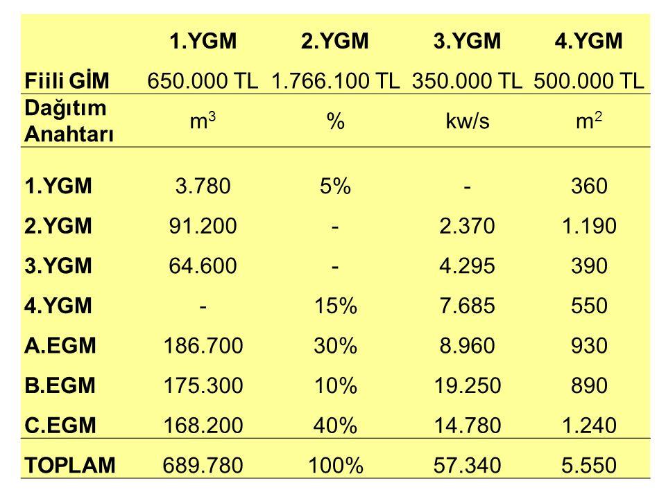 1.YGM 2.YGM. 3.YGM. 4.YGM. Fiili GİM. 650.000 TL. 1.766.100 TL. 350.000 TL. 500.000 TL. Dağıtım.