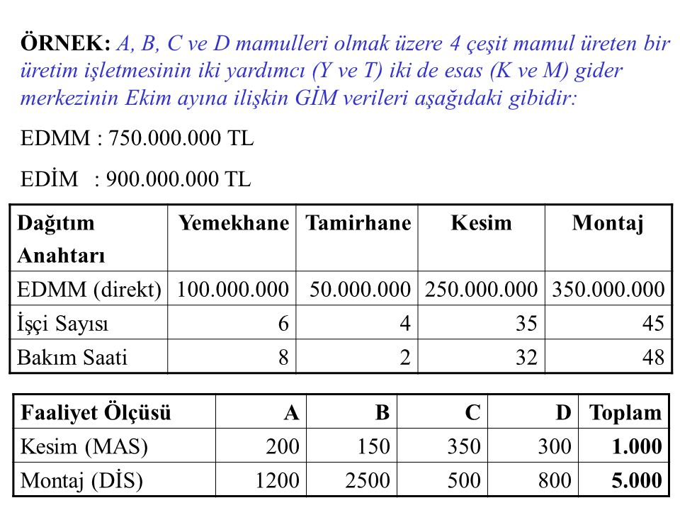 ÖRNEK: A, B, C ve D mamulleri olmak üzere 4 çeşit mamul üreten bir üretim işletmesinin iki yardımcı (Y ve T) iki de esas (K ve M) gider merkezinin Ekim ayına ilişkin GİM verileri aşağıdaki gibidir: