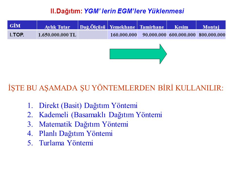 II.Dağıtım: YGM' lerin EGM'lere Yüklenmesi