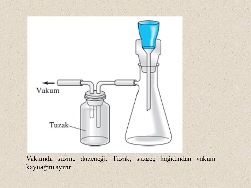 Vakumda süzme düzeneği. Tuzak, süzgeç kağıdından vakum kaynağını ayırır.