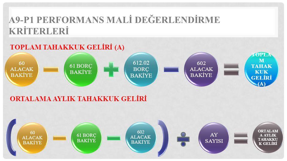 TOPLAM TAHAKKUK GELİRİ (A)