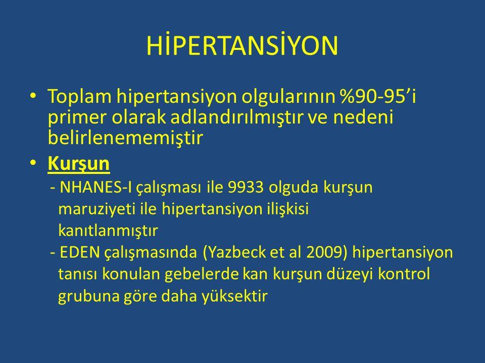 HİPERTANSİYON Toplam hipertansiyon olgularının %90-95'i primer olarak adlandırılmıştır ve nedeni belirlenememiştir.