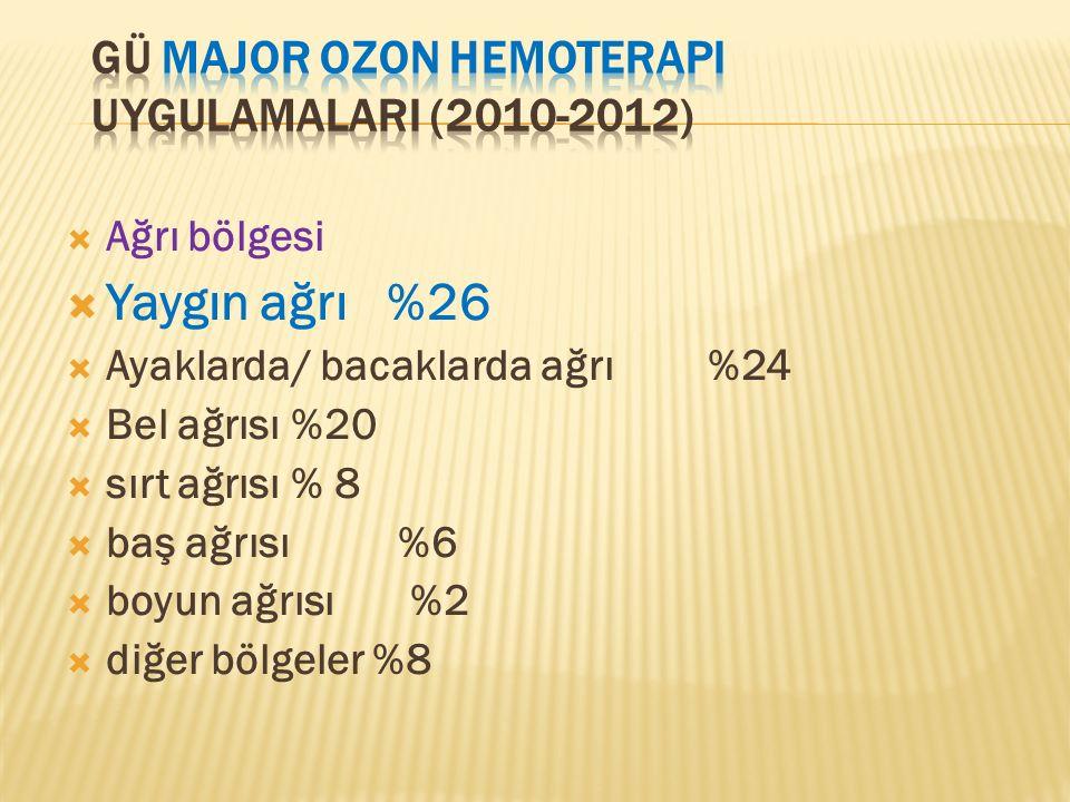 GÜ Major ozon hemoterapi uygulamalarI (2010-2012)