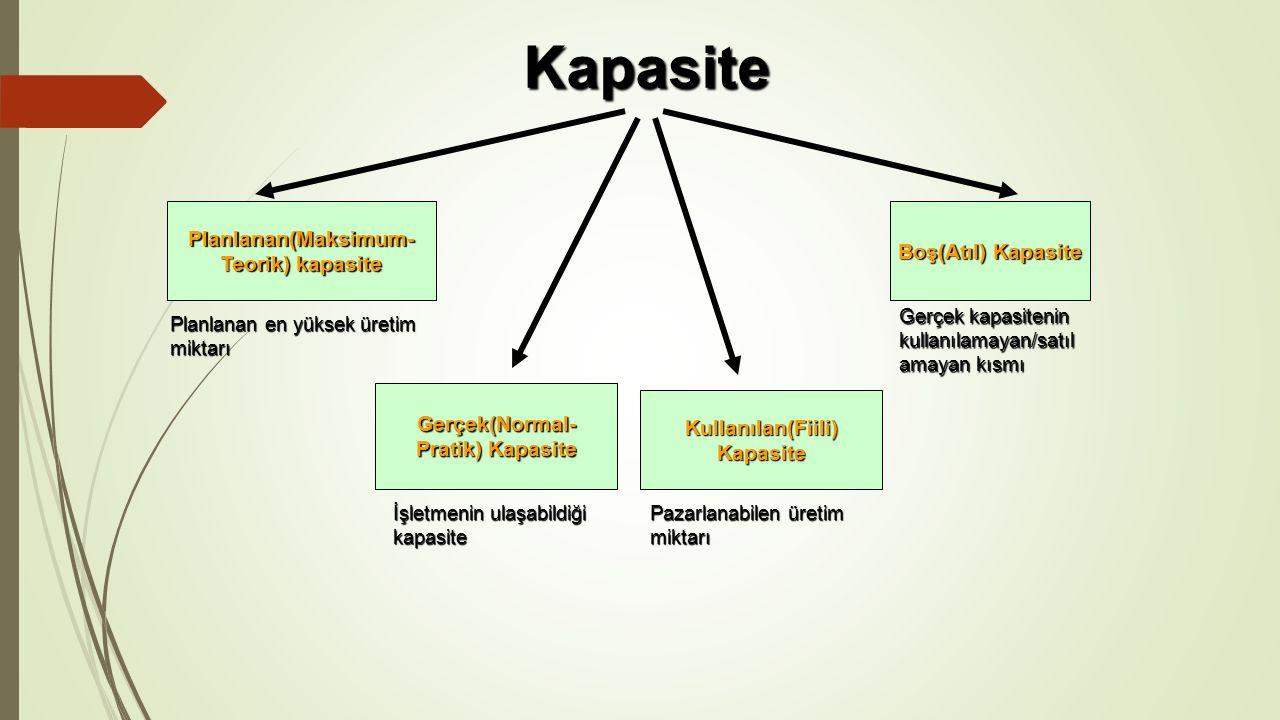 Kapasite Planlanan(Maksimum- Boş(Atıl) Kapasite Teorik) kapasite