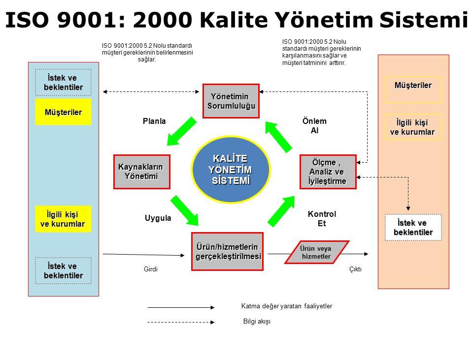 ISO 9001: 2000 Kalite Yönetim Sistemi