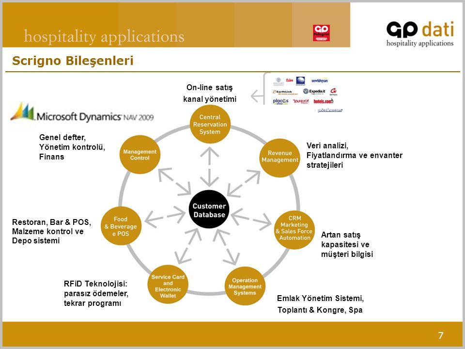 On-line satış kanal yönetimi