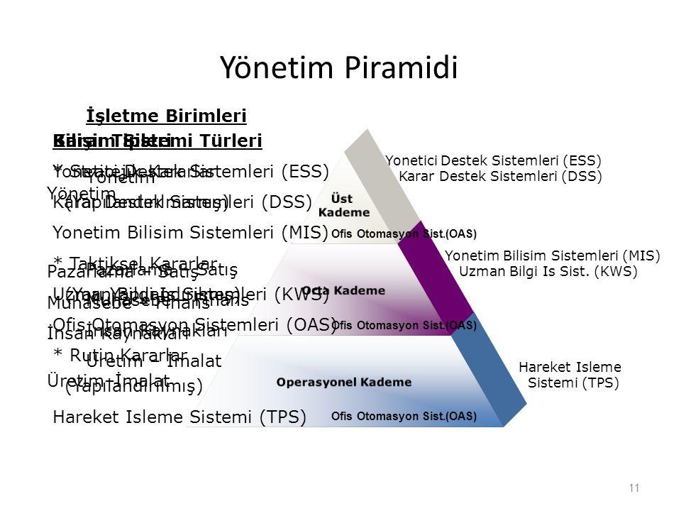 Yönetim Piramidi İşletme Birimleri Yönetim Pazarlama – Satış