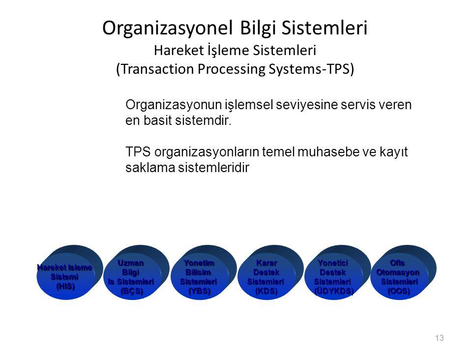 Organizasyonel Bilgi Sistemleri Hareket İşleme Sistemleri (Transaction Processing Systems-TPS)
