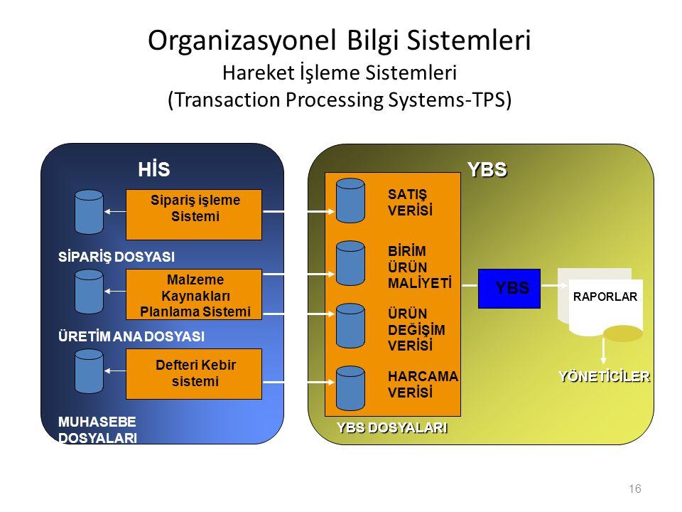 Sipariş işleme Sistemi Malzeme Kaynakları Planlama Sistemi