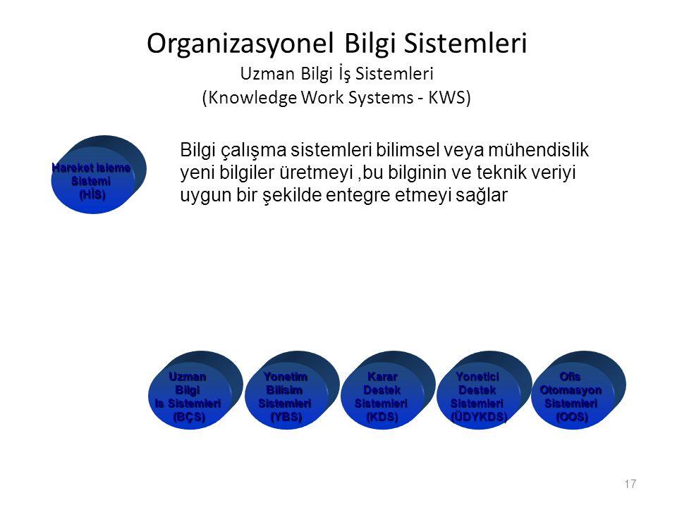 Organizasyonel Bilgi Sistemleri Uzman Bilgi İş Sistemleri (Knowledge Work Systems - KWS)