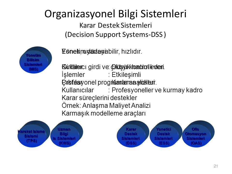 Organizasyonel Bilgi Sistemleri Karar Destek Sistemleri (Decision Support Systems-DSS )