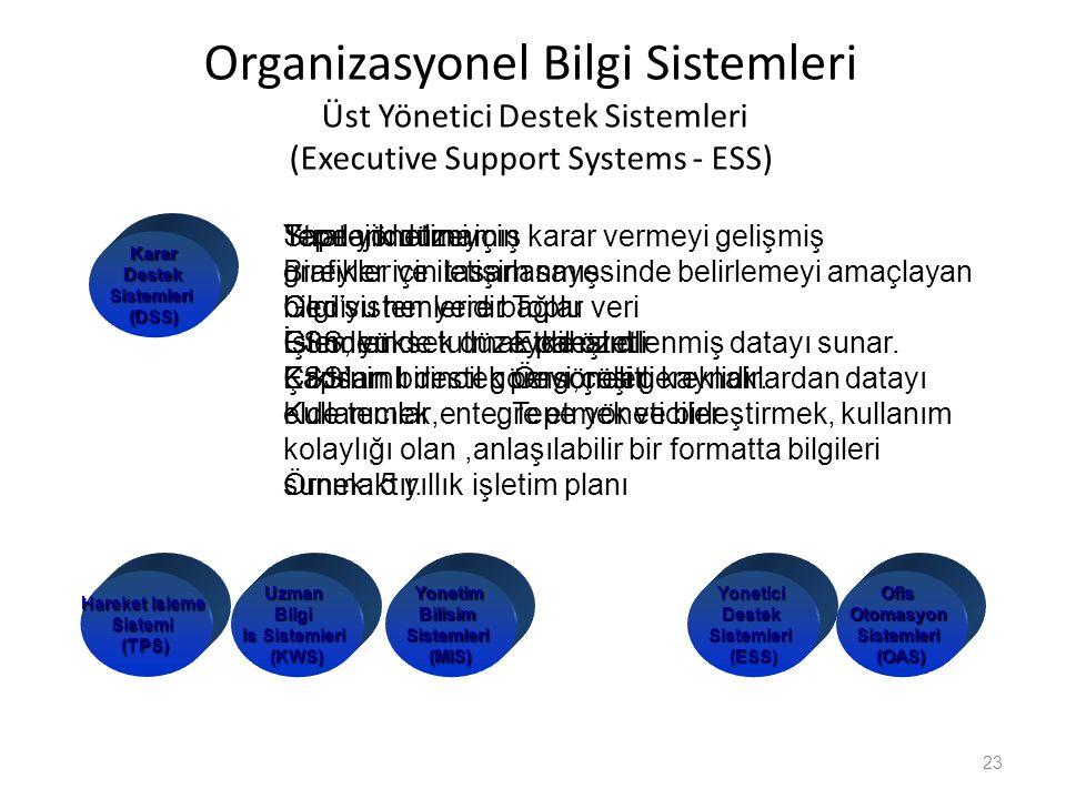 Organizasyonel Bilgi Sistemleri Üst Yönetici Destek Sistemleri (Executive Support Systems - ESS)
