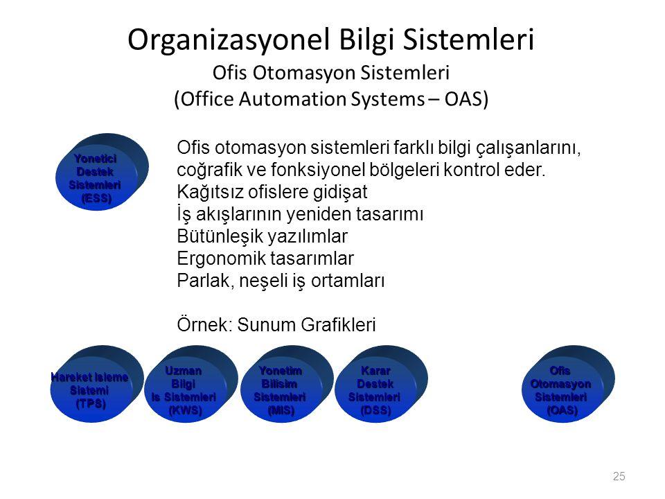 Organizasyonel Bilgi Sistemleri Ofis Otomasyon Sistemleri (Office Automation Systems – OAS)