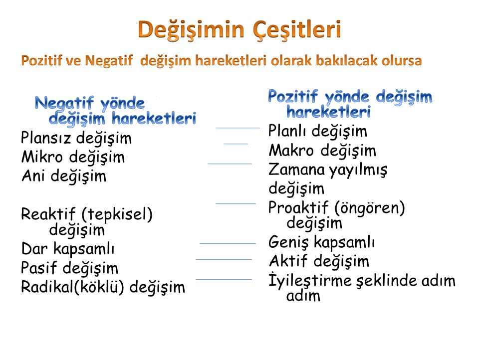Değişimin Çeşitleri Pozitif ve Negatif değişim hareketleri olarak bakılacak olursa. nNegatif Değişim.