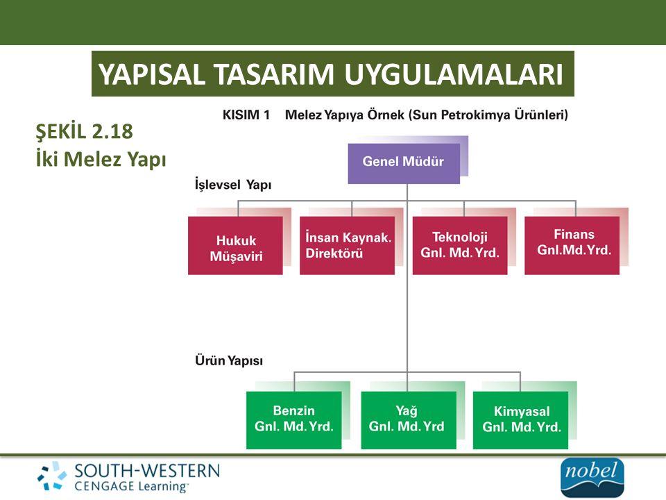 YAPISAL TASARIM UYGULAMALARI