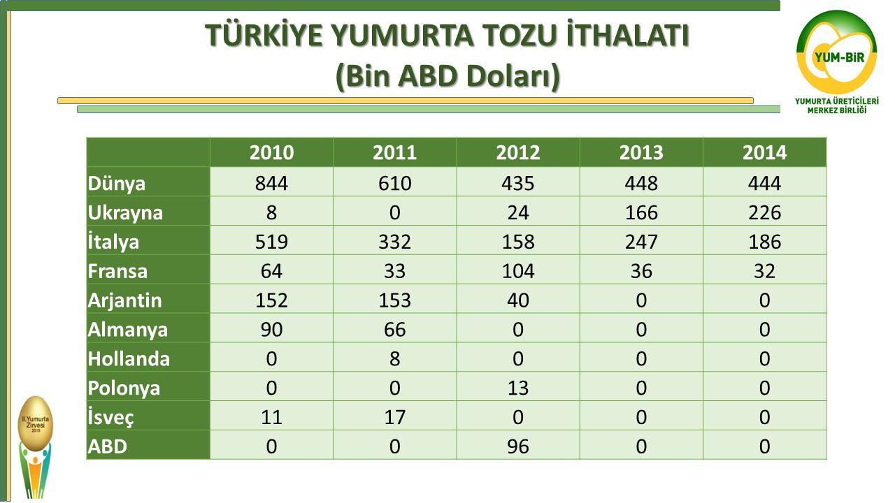 TÜRKİYE YUMURTA TOZU İTHALATI (Bin ABD Doları)