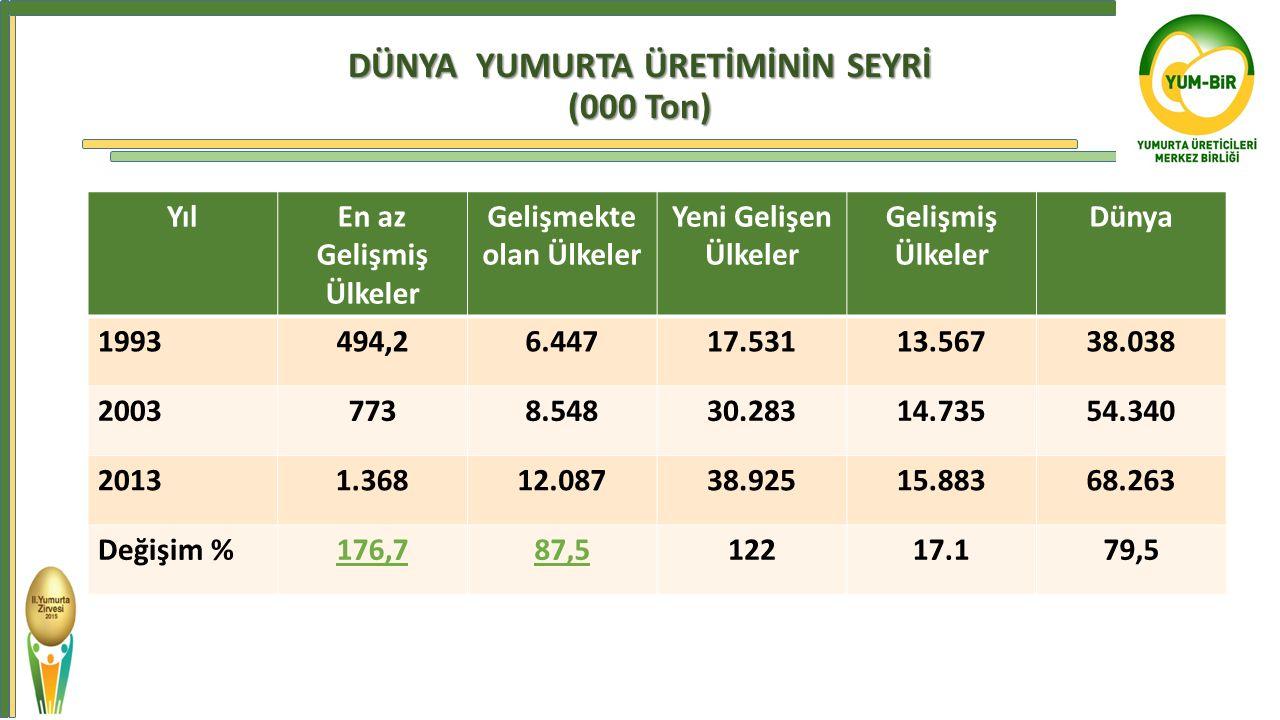 DÜNYA YUMURTA ÜRETİMİNİN SEYRİ (000 Ton)