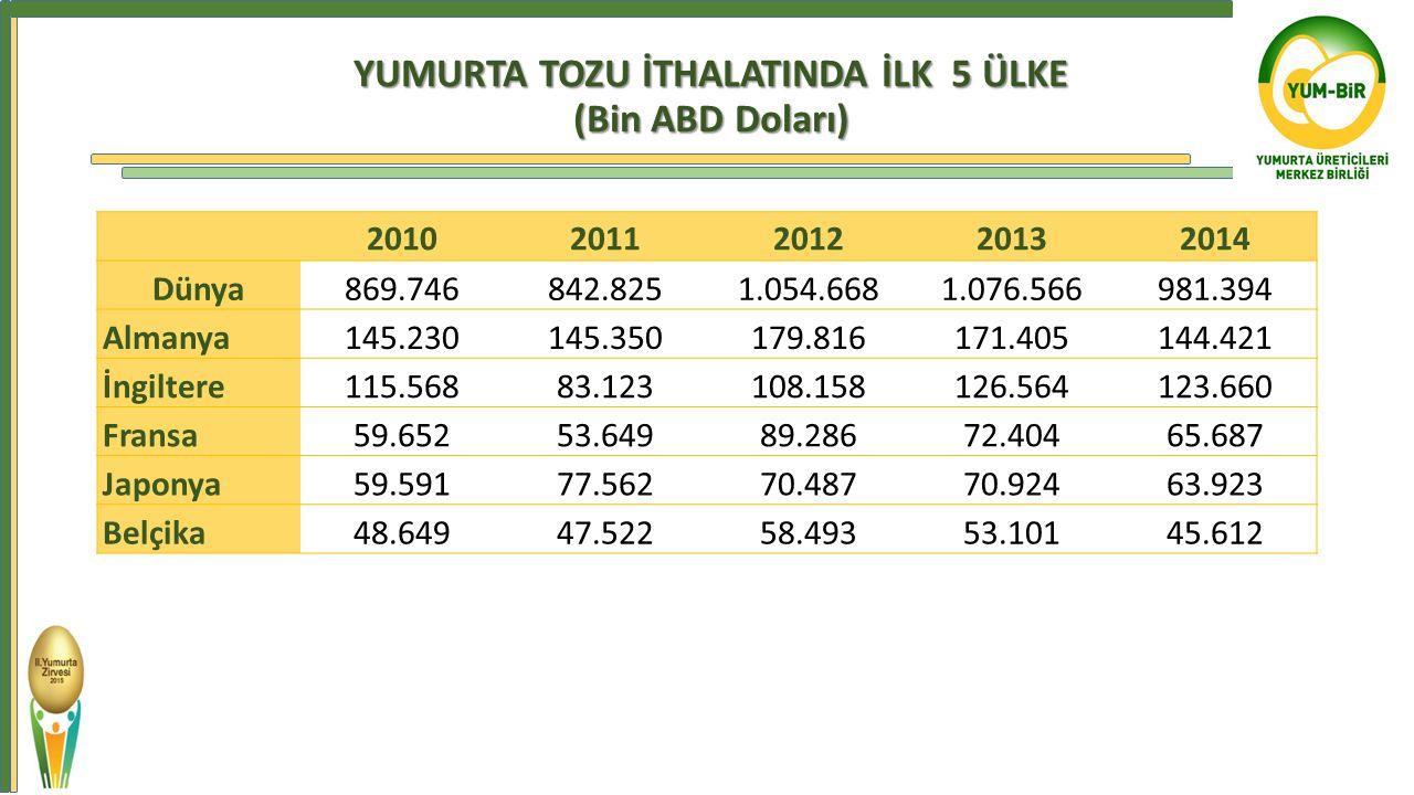 YUMURTA TOZU İTHALATINDA İLK 5 ÜLKE (Bin ABD Doları)