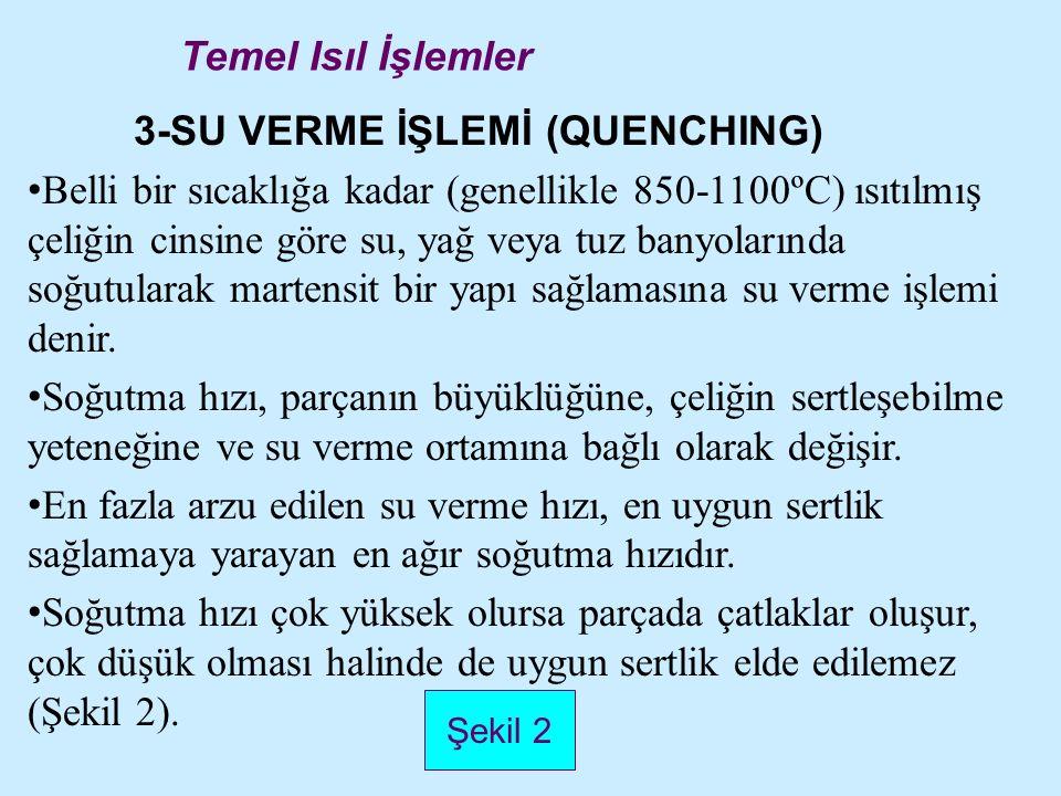 3-SU VERME İŞLEMİ (QUENCHING)