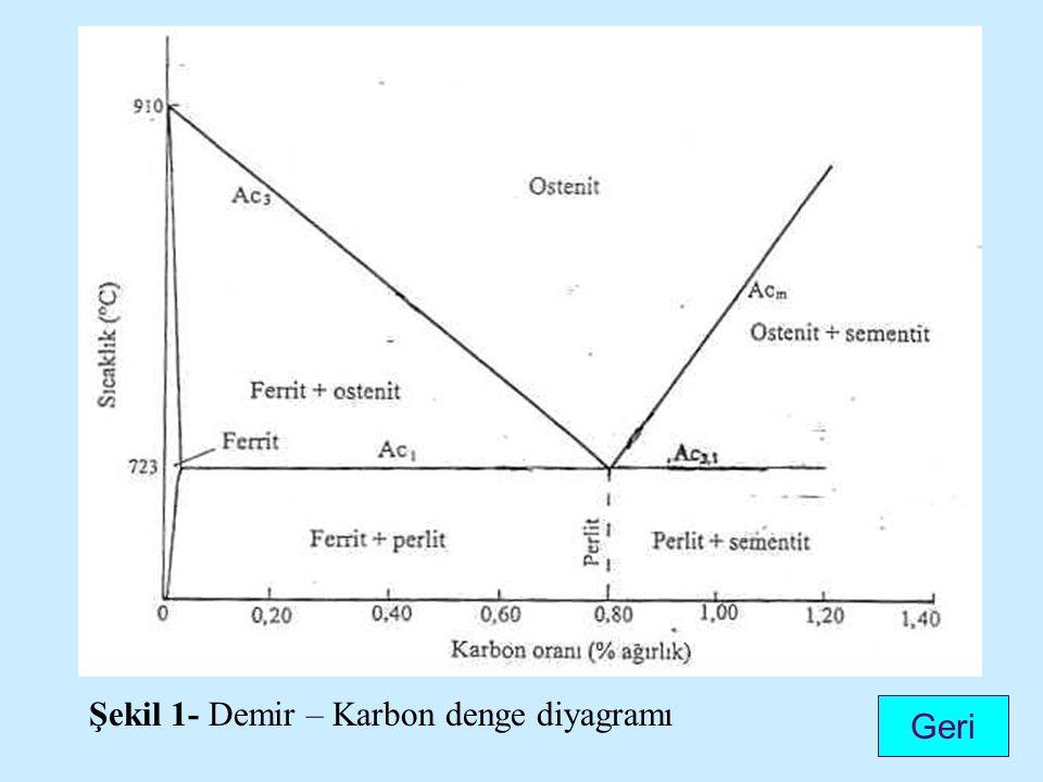Şekil 1- Demir – Karbon denge diyagramı