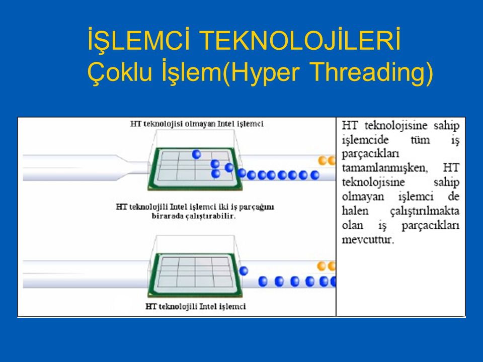 İŞLEMCİ TEKNOLOJİLERİ Çoklu İşlem(Hyper Threading)