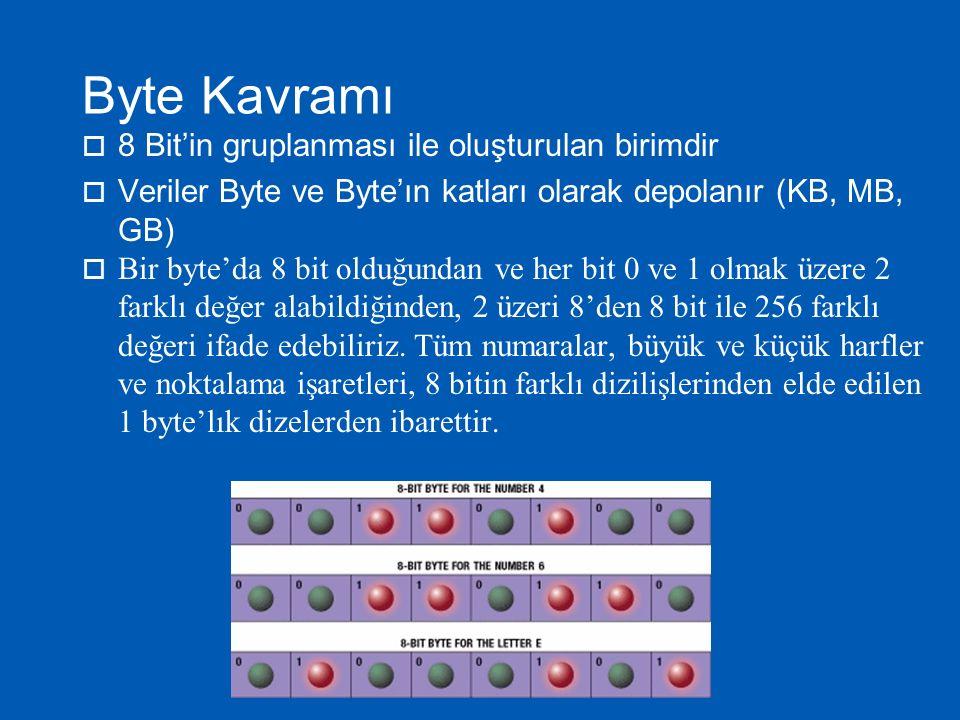 Byte Kavramı 8 Bit'in gruplanması ile oluşturulan birimdir