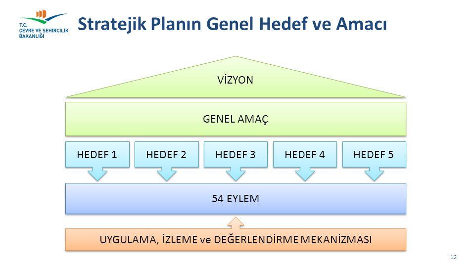 Stratejik Planın Genel Hedef ve Amacı