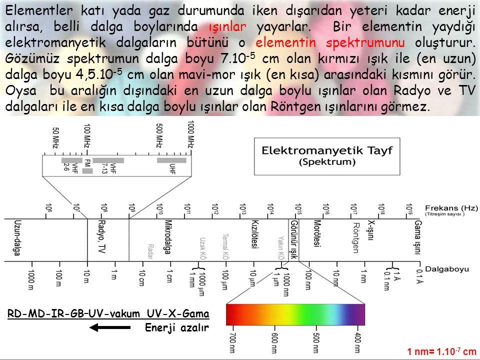 RD-MD-IR-GB–UV-vakum UV-X-Gama