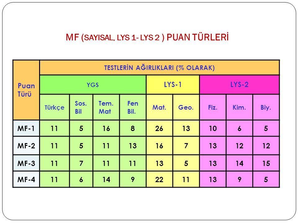 MF (SAYISAL, LYS 1- LYS 2 ) PUAN TÜRLERİ