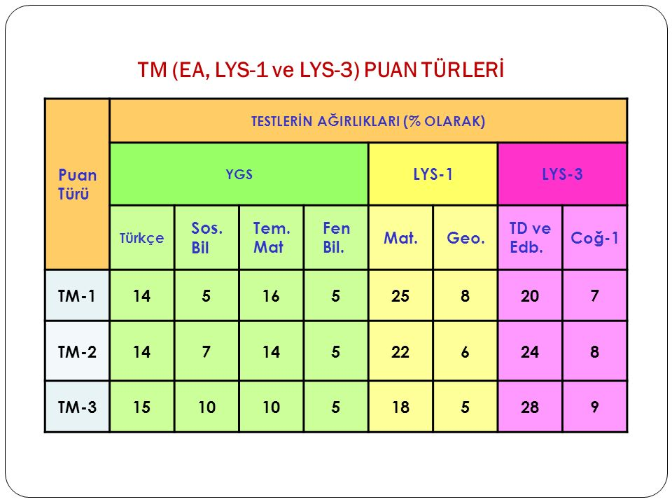 TM (EA, LYS-1 ve LYS-3) PUAN TÜRLERİ