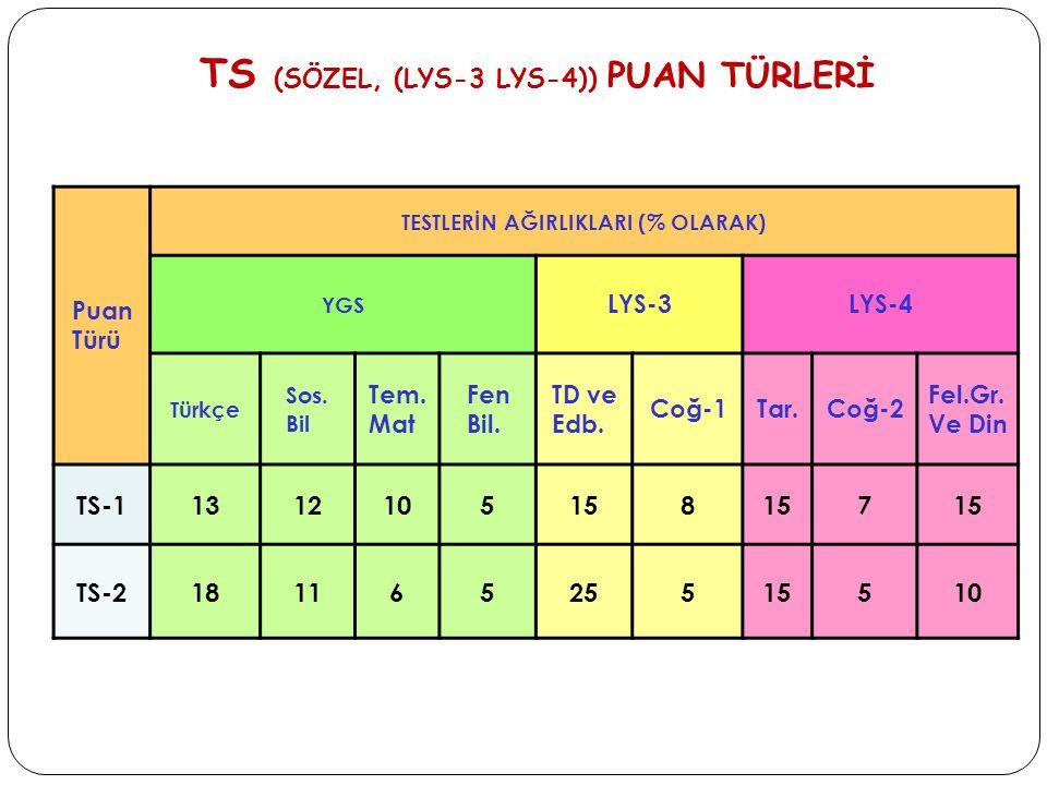TS (SÖZEL, (LYS-3 LYS-4)) PUAN TÜRLERİ